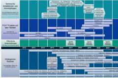 ITeMs Roadmap